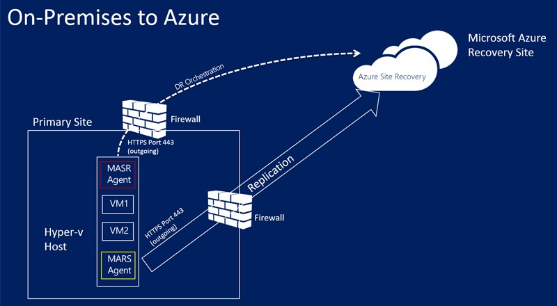 Azure Site Recovery – When Disaster Begins at Home