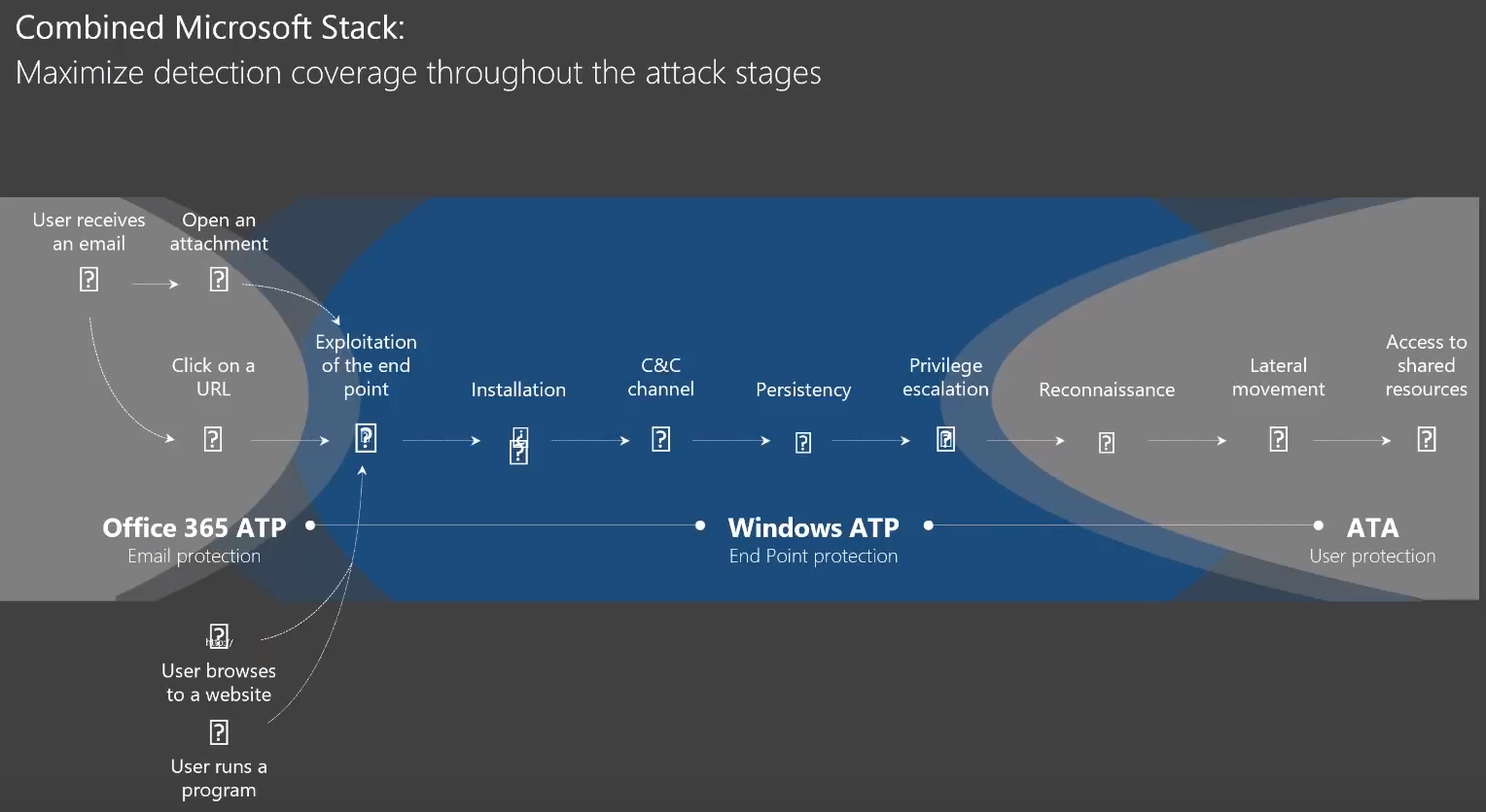 Copmbined Microsoft Security Stack