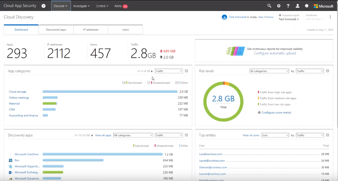 Microsoft Cloud App Security dashboard